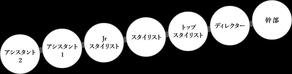 キャリアプランの図解