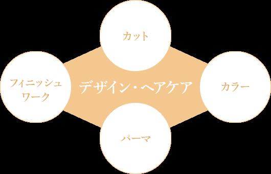 デザイン・ヘアケアの流れの図解
